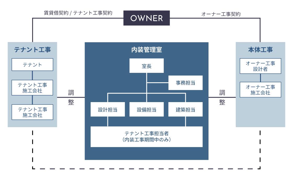 内装監理のための体制図